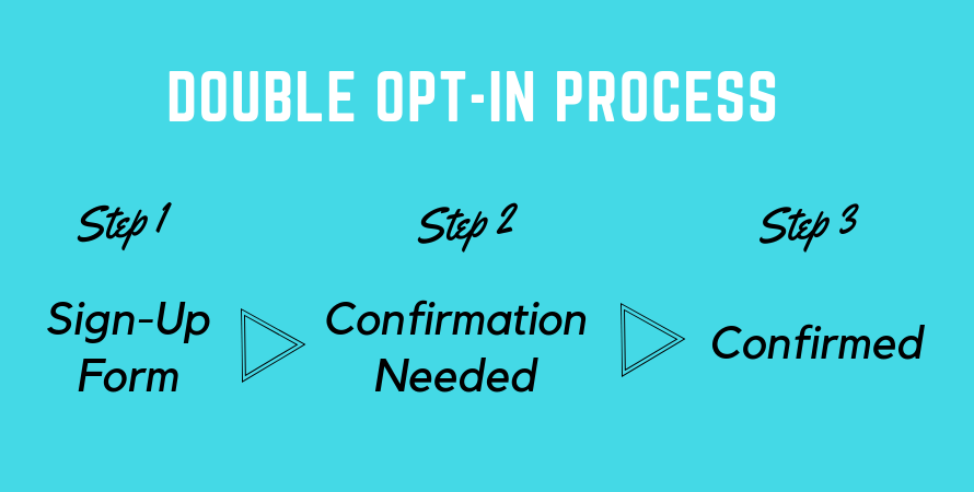 Email double opt-in process