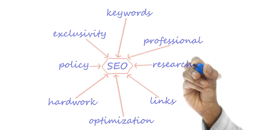 Website SEO strategy
